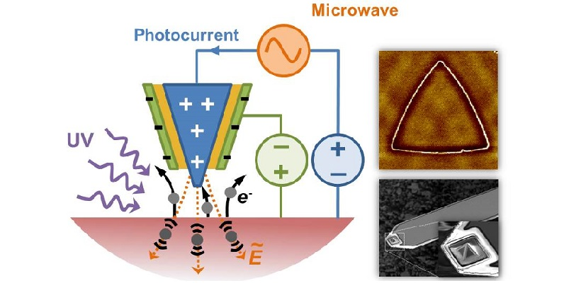 Courtesy of Shen Group - development of scanning photoelectron and microwave probes at ambient pressure